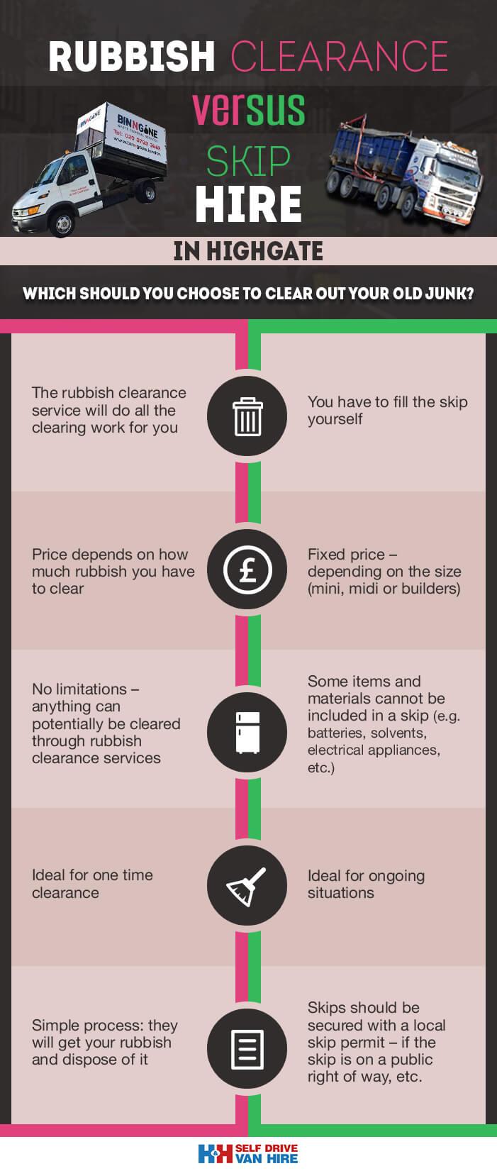 rubbish clearance vs skip hire